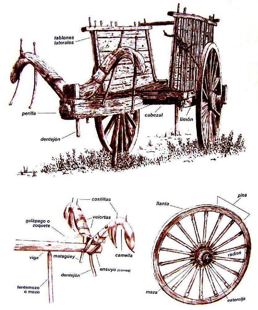 Dibujos De Un Carro Viejo  Infografa Cmo Funciona El Motor De